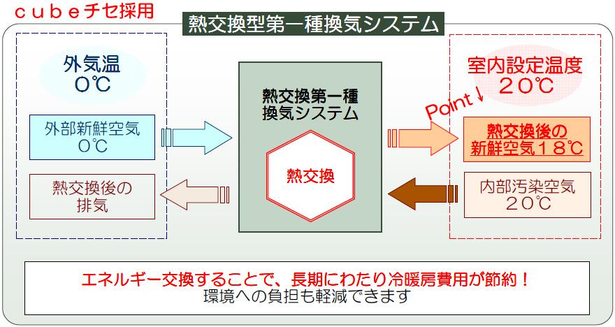 図:cubeチセ採用の熱交換型第一種換気システム