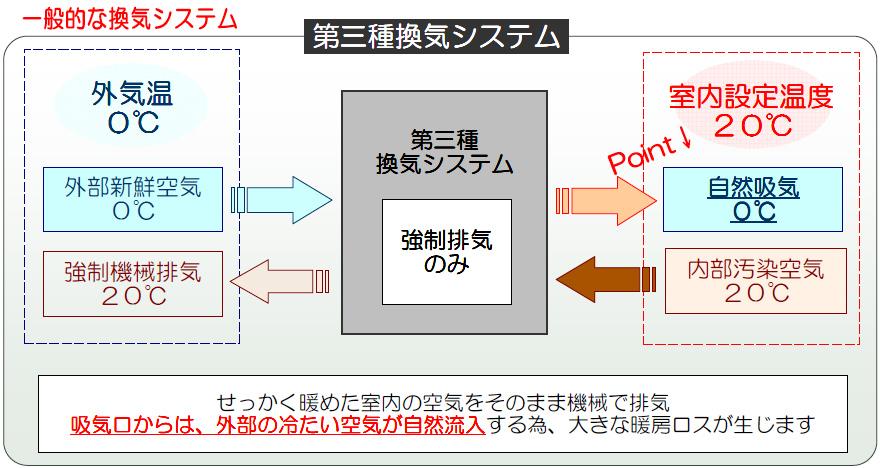 図:一般的な換気システム