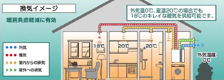 図:換気イメージ 外気温0度、室温20どの場合でも18度のキレイな暖気を供給可能です。