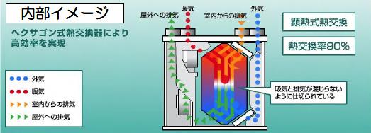 図:内部イメージ