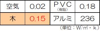表:熱伝導率の比較(空気 0.02・木 0.15・PVC 0.18・アルミ 236)