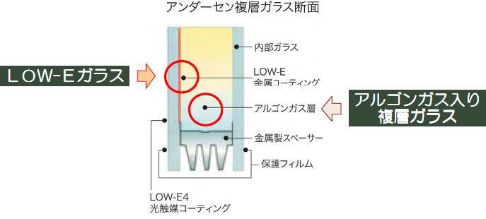 図:アンダーセン複層ガラス断面